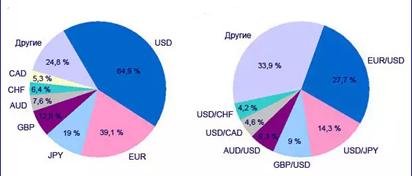 Валюты рынка форекс