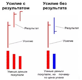 Анализ соотношения «усилие – результат»