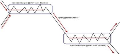 накопление/тренд/распределение