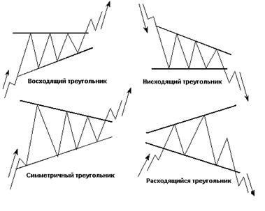 Фигура треугольник в техническом анализе