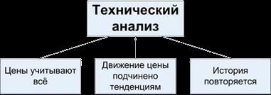 ОСНОВЫ ТЕХНИЧЕСКОГО АНАЛИЗА РЫНКОВ