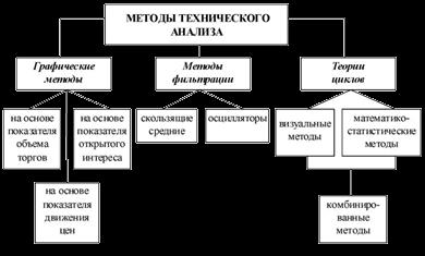 МЕТОДЫ ТЕХНИЧЕСКОГО АНАЛИЗА РЫНКОВ