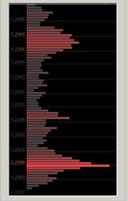 гистограмма рыночного профиля
