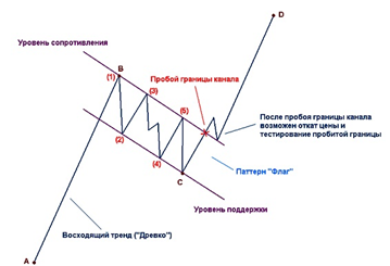 "Фигура ""флаг"" в техническом анализе"
