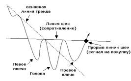 Фигура голова и плечи -торговля в лонг