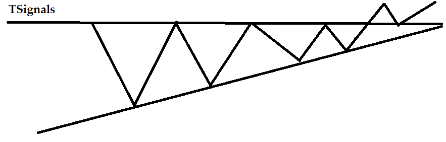 Пробой фигуры треугольник