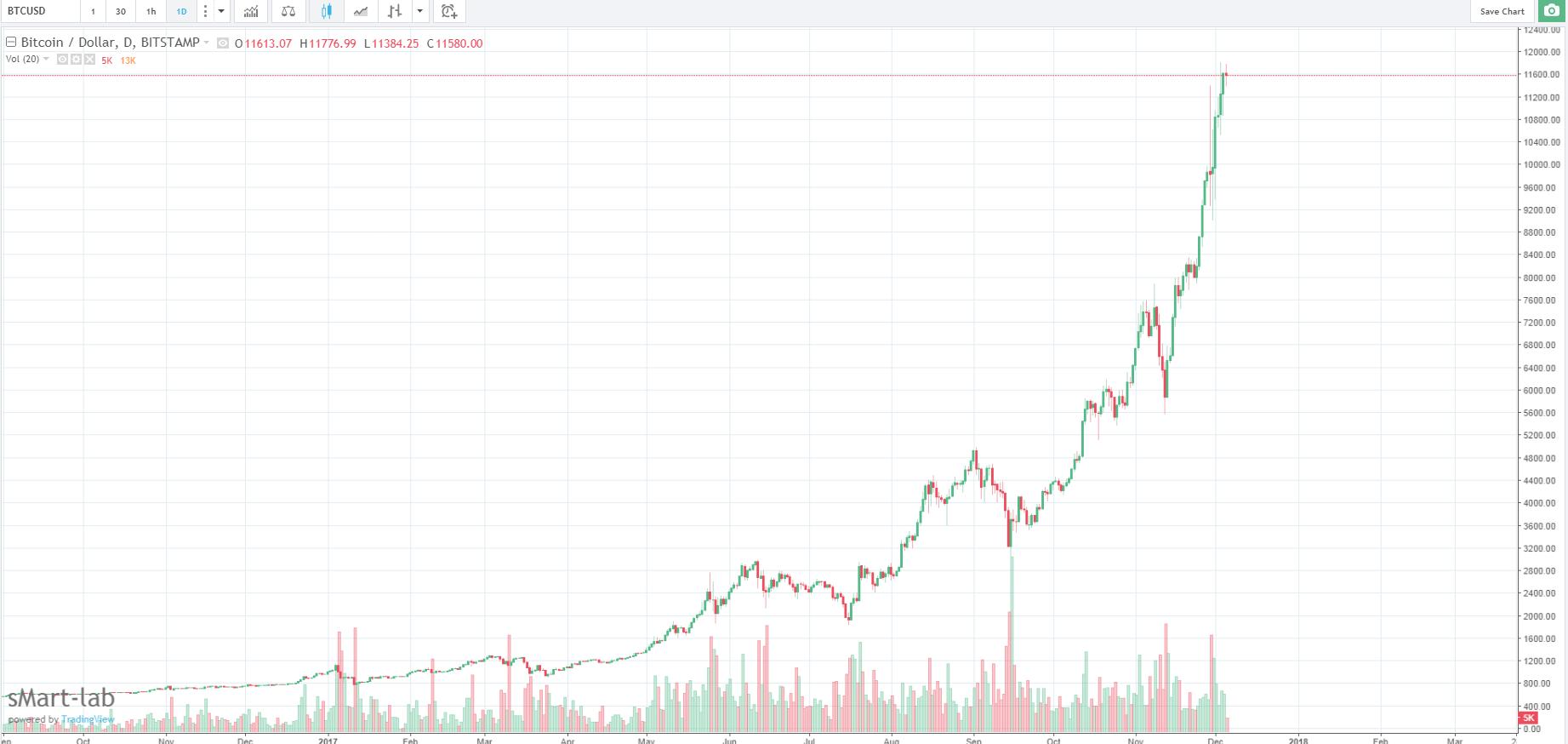 Технический анализ курса биткоин