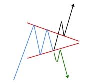 Как торговать фигуру «треугольник»?