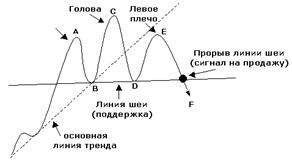 Фигура голова и плечи -торговля в шорт